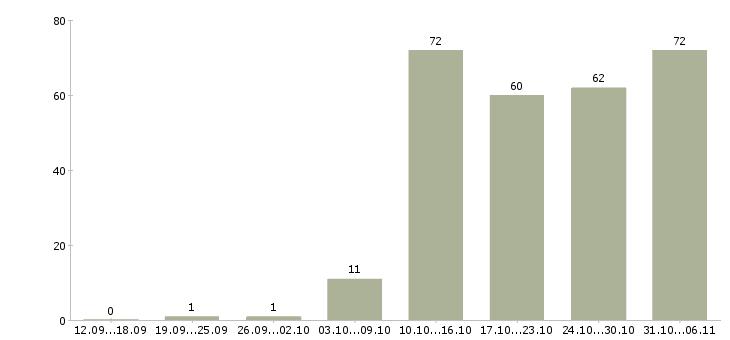 Работа менеджер по продажам в Ангарске - Число вакансий в Ангарске по специальности менеджер по продажам за 2 месяца