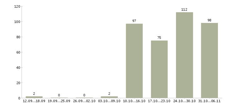 Работа кассир в Архангельске - Число вакансий в Архангельске по специальности кассир за 2 месяца