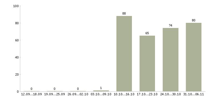 Работа секретарь в Архангельске - Число вакансий в Архангельске по специальности секретарь за 2 месяца