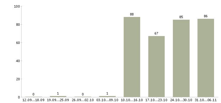 Работа управляющий в Архангельске - Число вакансий в Архангельске по специальности управляющий за 2 месяца