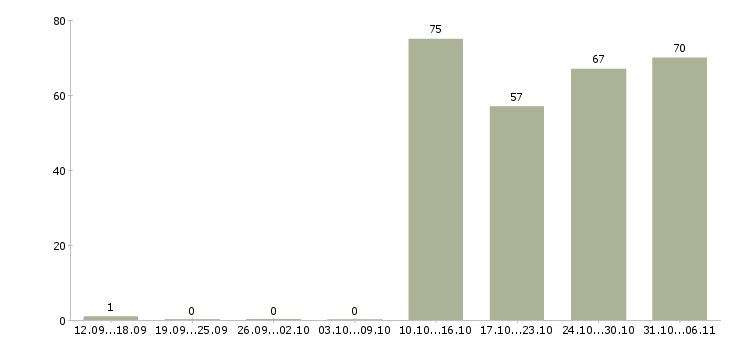Работа курьер в Астрахани - Число вакансий в Астрахани по специальности курьер за 2 месяца