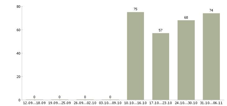 Работа мерчендайзер в Астрахани - Число вакансий в Астрахани по специальности мерчендайзер за 2 месяца