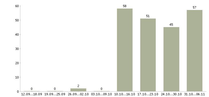 Работа оператор пк в Астрахани - Число вакансий в Астрахани по специальности оператор пк за 2 месяца