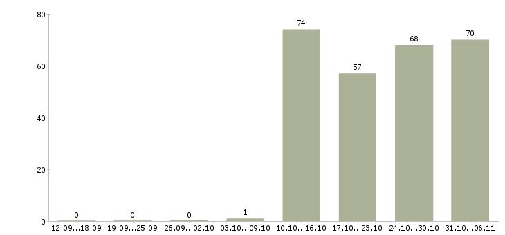 Работа помощник руководителя в Астрахани - Число вакансий в Астрахани по специальности помощник руководителя за 2 месяца