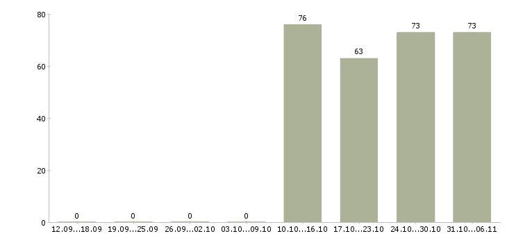 Работа секретарь в Астрахани - Число вакансий в Астрахани по специальности секретарь за 2 месяца