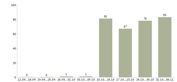 Работа секретарь в Дзержинске - Число вакансий в Дзержинске по специальности секретарь за 2 месяца