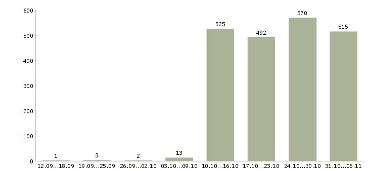 Работа продавец Кемеровская область - Число вакансий Кемеровская область по специальности продавец за 2 месяца