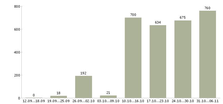 Работа администратор Краснодарский край - Число вакансий Краснодарский край по специальности администратор за 2 месяца