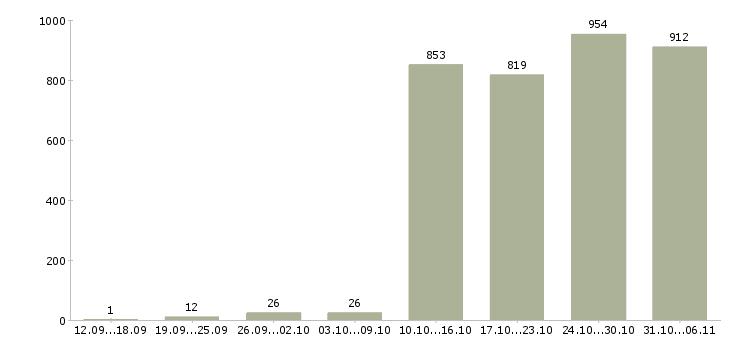 Работа продавец Краснодарский край - Число вакансий Краснодарский край по специальности продавец за 2 месяца