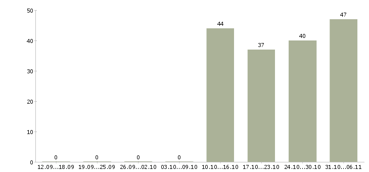 Работа продавец в Абакане - Число вакансий в Абакане по специальности продавец за 2 месяца
