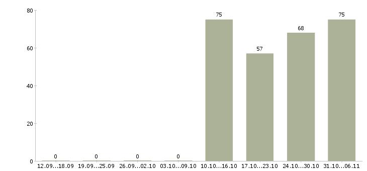 Работа курьер в Архангельске - Число вакансий в Архангельске по специальности курьер за 2 месяца