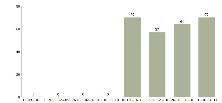 Работа курьер в Бийске - Число вакансий в Бийске по специальности курьер за 2 месяца