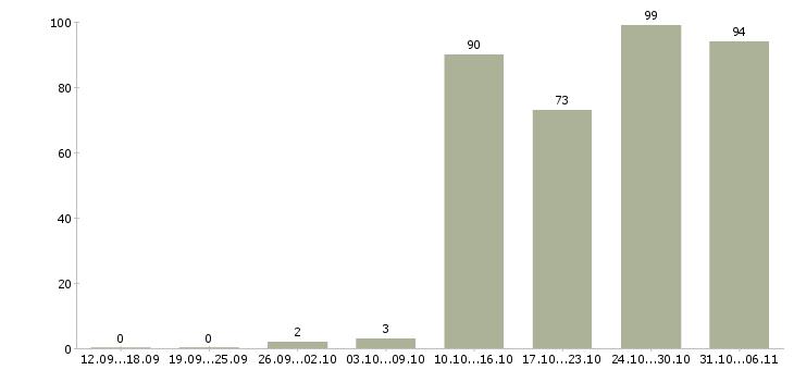 Работа администратор в Калининграде - Число вакансий в Калининграде по специальности администратор за 2 месяца