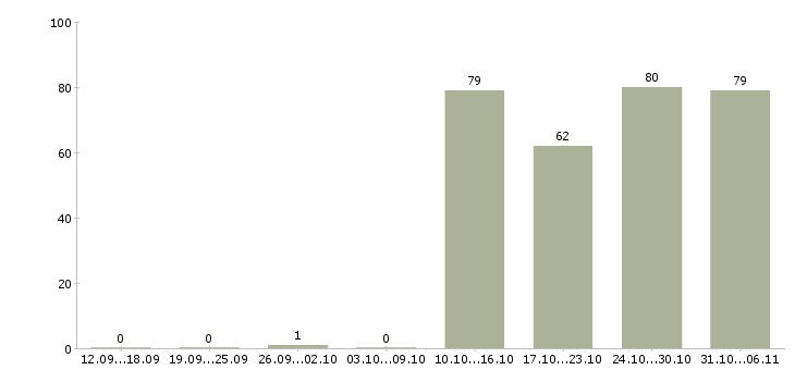 Работа грузчик в Калининграде - Число вакансий в Калининграде по специальности грузчик за 2 месяца