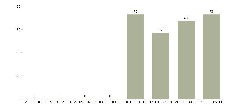 Работа курьер в Калининграде - Число вакансий в Калининграде по специальности курьер за 2 месяца