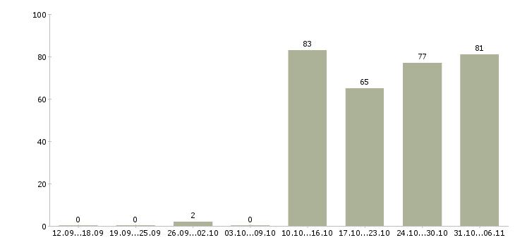 Работа курьер в Кургане - Число вакансий в Кургане по специальности курьер за 2 месяца