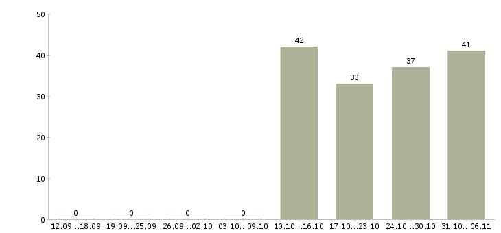 Работа курьер в Одинцово - Число вакансий в Одинцово по специальности курьер за 2 месяца