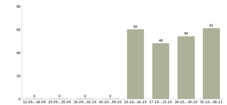 Работа курьер в Пскове - Число вакансий в Пскове по специальности курьер за 2 месяца