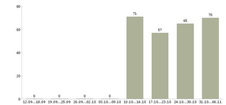 Работа курьер в Саранске - Число вакансий в Саранске по специальности курьер за 2 месяца