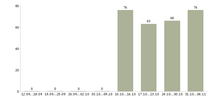 Работа администратор в Чите - Число вакансий в Чите по специальности администратор за 2 месяца