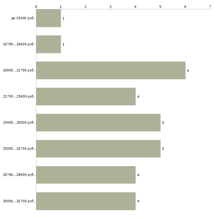 Найти работу администратор на дому Санкт-петербург - График распределения вакансий «администратор на дому» по зарплате