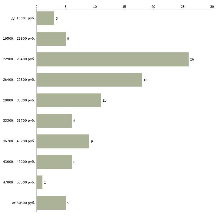 Найти работу администратор офис менеджер в Воронеже - График распределения вакансий «администратор офис менеджер» по зарплате