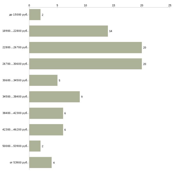 Найти работу бухгалтер в офис в Челябинске - График распределения вакансий «бухгалтер в офис» по зарплате