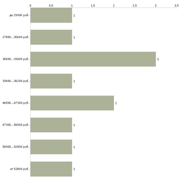 Найти работу водитель с е в Краснодаре - График распределения вакансий «водитель с е» по зарплате