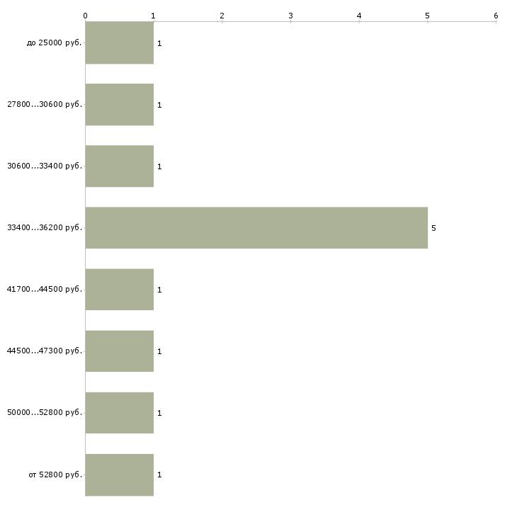 Найти работу водитель b c в Москве - График распределения вакансий «водитель b c» по зарплате