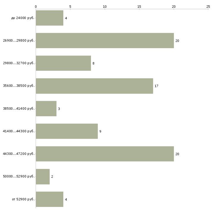 Найти работу директор по персоналу в Краснодаре - График распределения вакансий «директор по персоналу» по зарплате