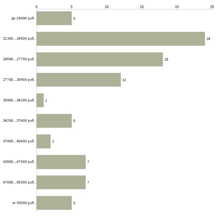 Найти работу кассиром администратором Кабардино-балкария - График распределения вакансий «кассиром администратором» по зарплате