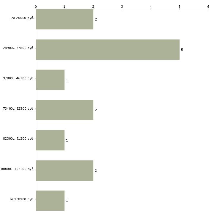 Найти работу менеджер в отдел доставки в Москве - График распределения вакансий «менеджер в отдел доставки» по зарплате