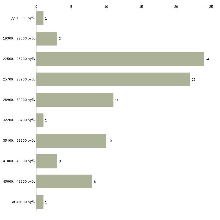 Найти работу менеджер кладовщик в Иркутске - График распределения вакансий «менеджер кладовщик» по зарплате