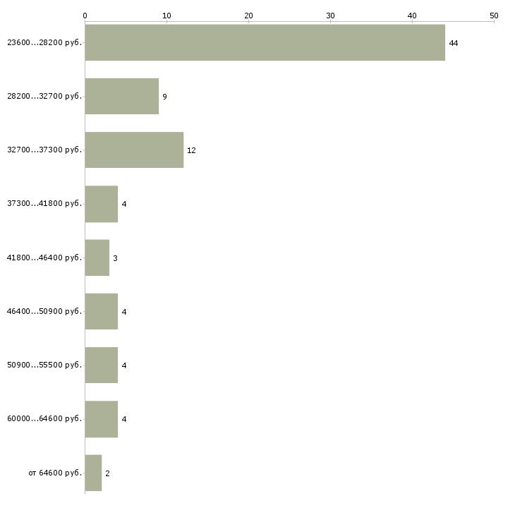 Найти работу менеджер по персоналу офис менеджер в Туле - График распределения вакансий «менеджер по персоналу офис менеджер» по зарплате