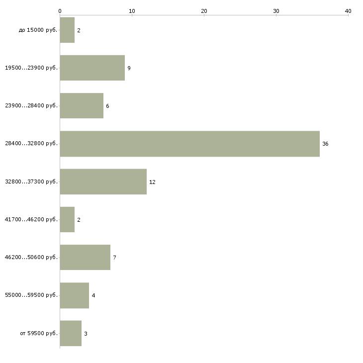 Найти работу на себя в Туле - График распределения вакансий «на себя» по зарплате