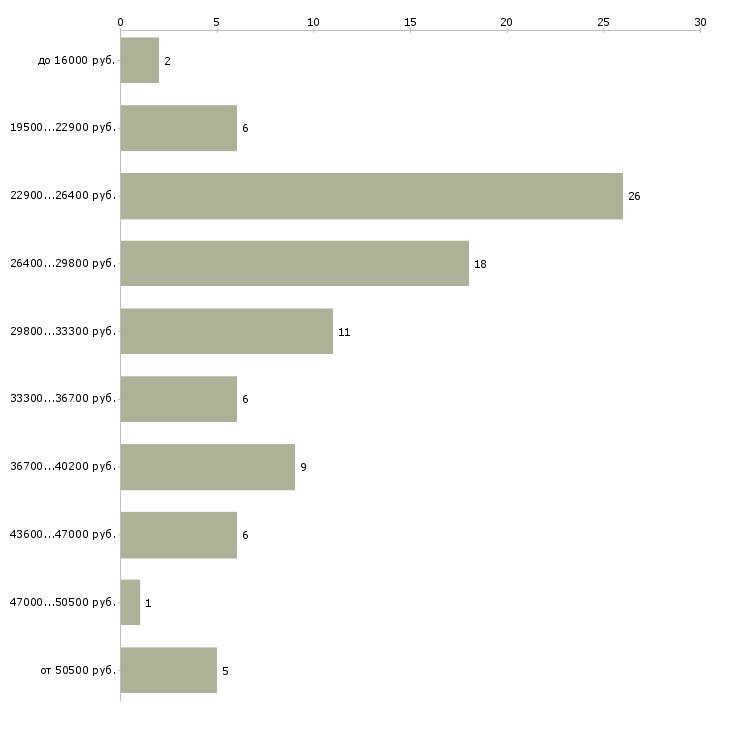 Найти работу офис менеджер администратор в Воронеже - График распределения вакансий «офис менеджер администратор» по зарплате