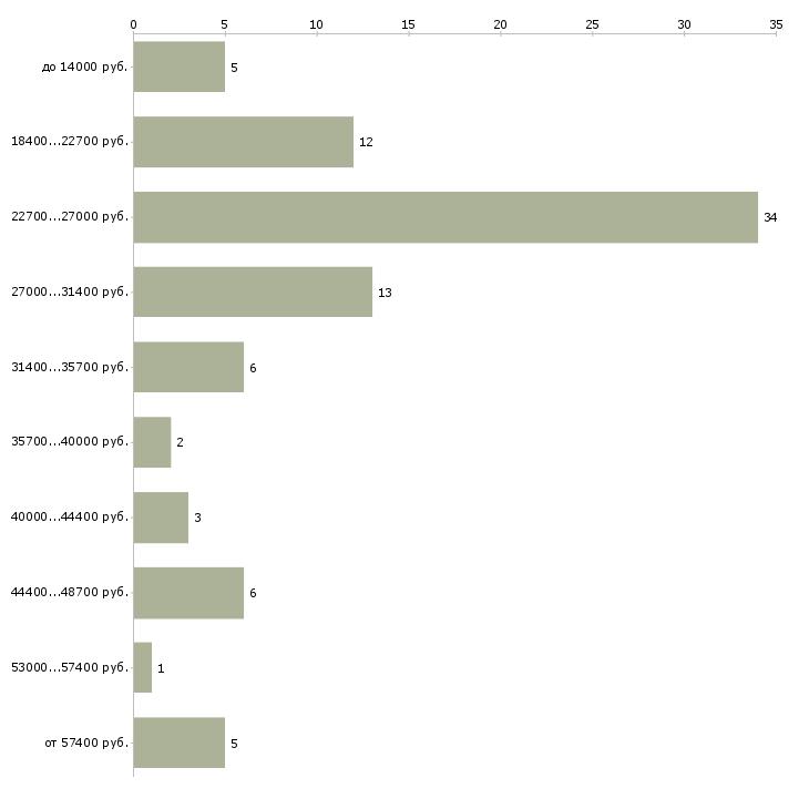 Найти работу охрана в Твери - График распределения вакансий «охрана» по зарплате