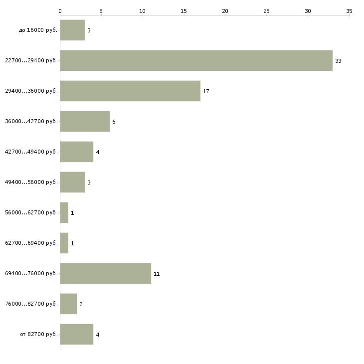 Найти работу руководитель отдела офиса в Смоленске - График распределения вакансий «руководитель отдела офиса» по зарплате