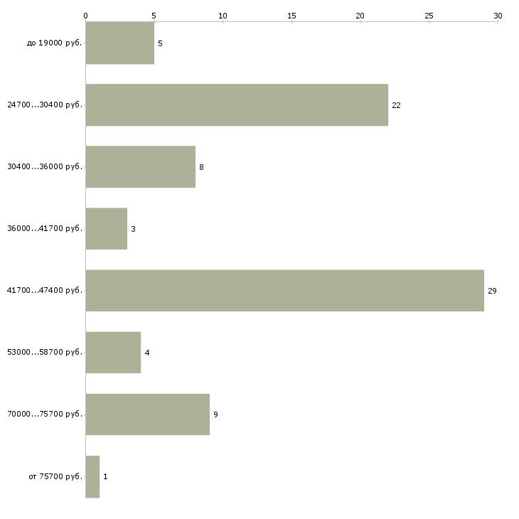 Найти работу экономист отдела Бурятия - График распределения вакансий «экономист отдела» по зарплате