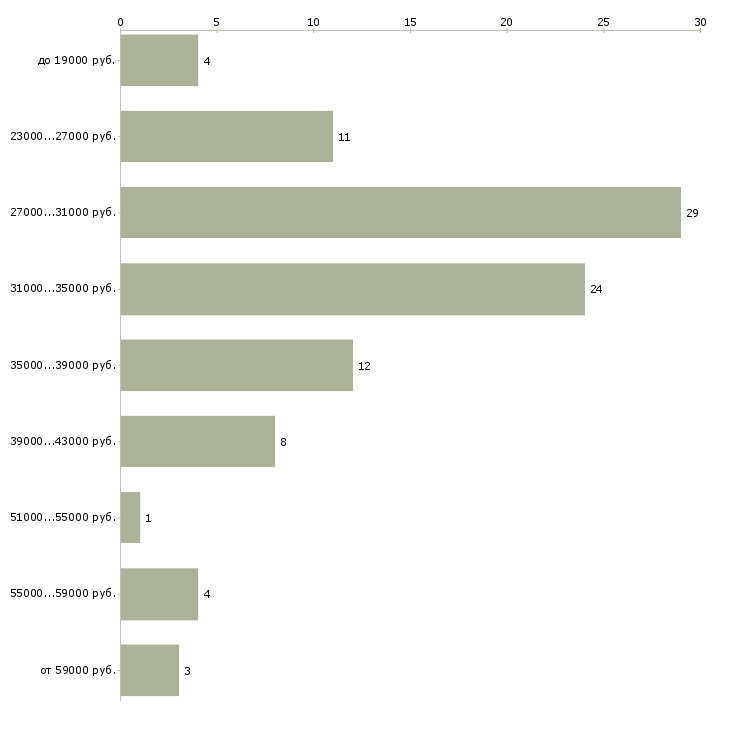 Найти работу юрист компании Мордовия - График распределения вакансий «юрист компании» по зарплате