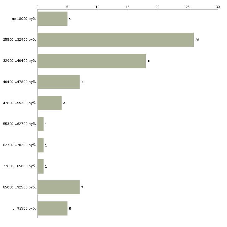 Найти работу юрист менеджер в Волжском - График распределения вакансий «юрист менеджер» по зарплате