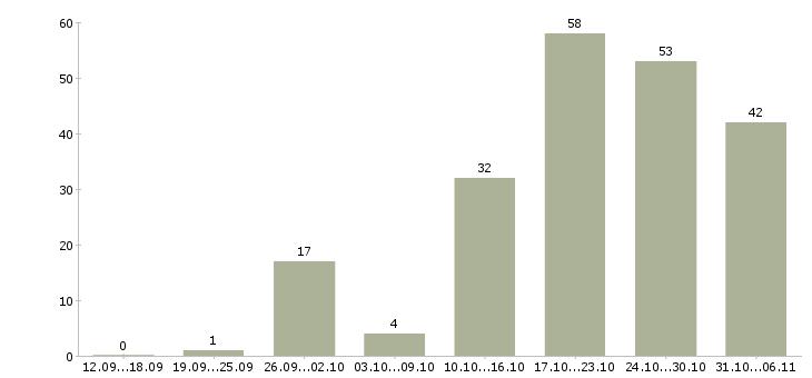 Работа аналитик Краснодарский край - Число вакансий Краснодарский край по специальности аналитик за 2 месяца