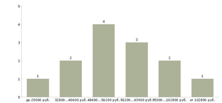 Найти работу капитан  - График распределения вакансий «капитан» по зарплате
