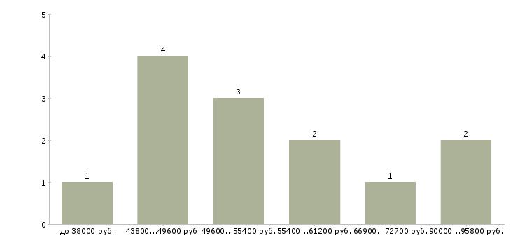 Найти работу начальник лаборатории  - График распределения вакансий «начальник лаборатории» по зарплате