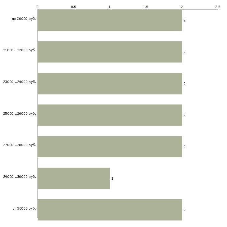 Найти работу ночью  - График распределения вакансий «ночью» по зарплате