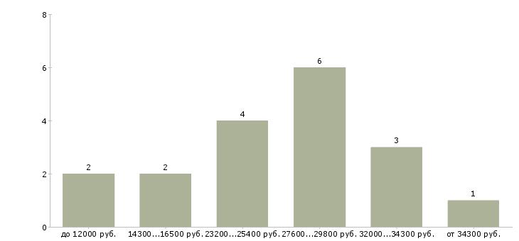 Найти работу оператор связи  - График распределения вакансий «оператор связи» по зарплате