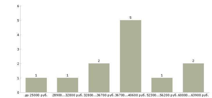 Найти работу программист php  - График распределения вакансий «программист php» по зарплате