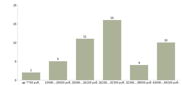 Найти работу такелажник  - График распределения вакансий «такелажник» по зарплате