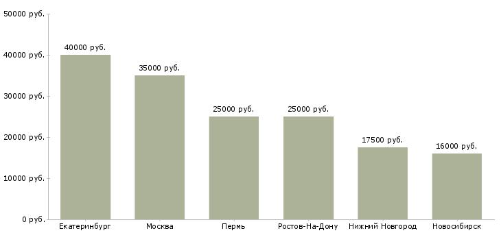 Поиск работы нотариус-Медиана зарплаты для вакансии «нотариус» в других городах