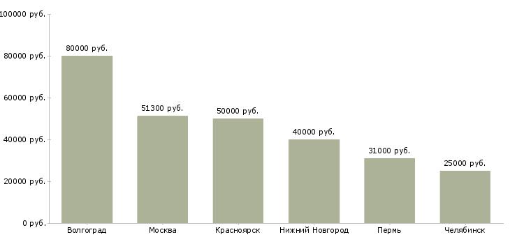 Поиск работы обрубщик-Медиана зарплаты для вакансии «обрубщик» в других городах